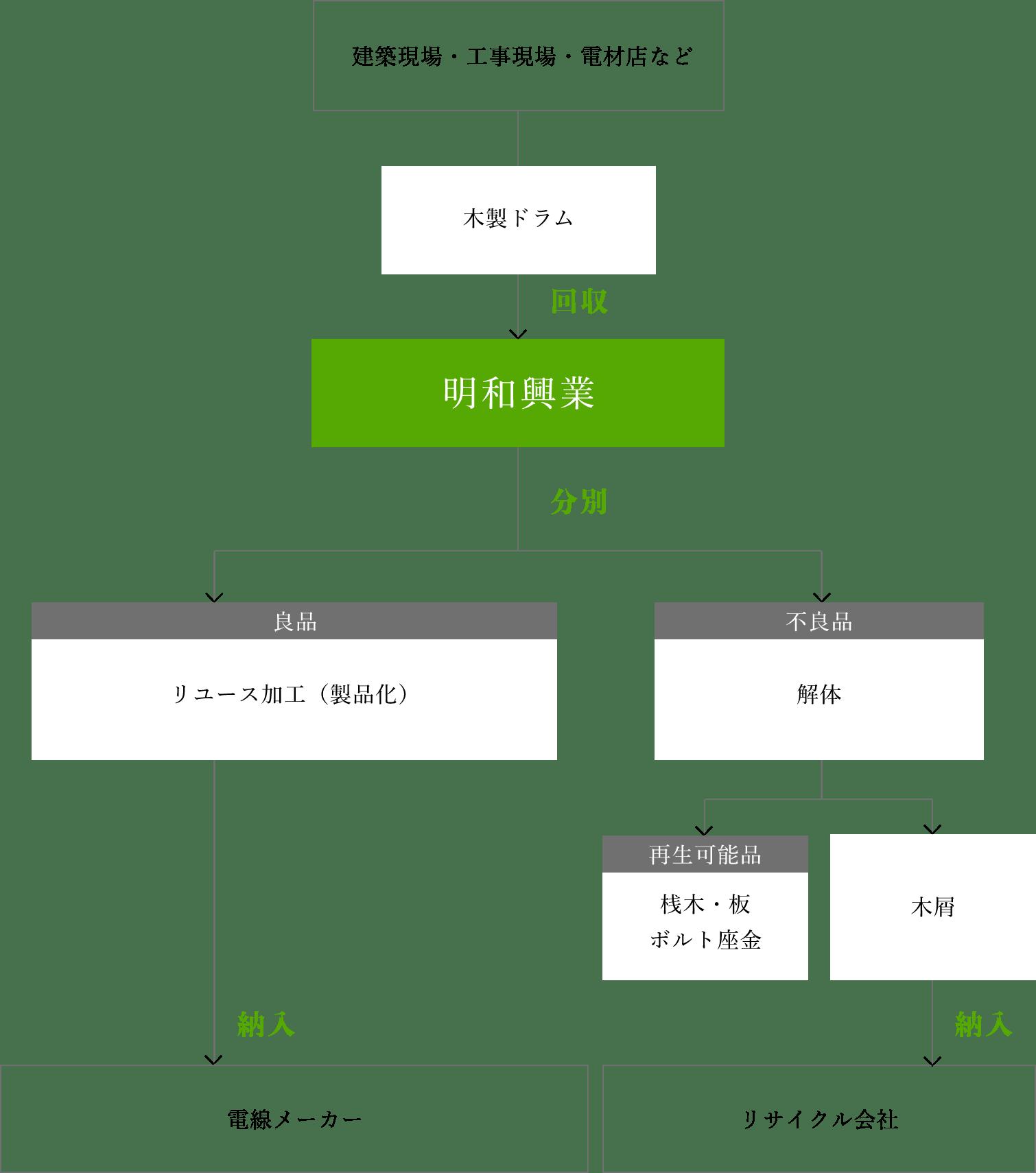 木製ドラム回収・リユースの流れの図