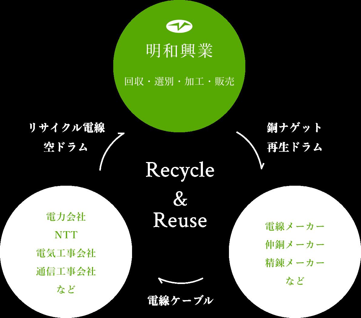 明和興業が取り組むリユースとリサイクルの流れの図